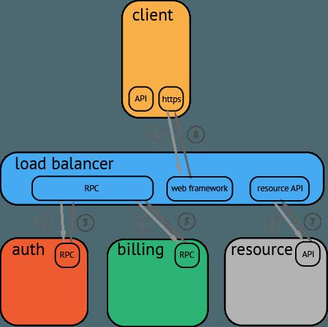 opentraacing