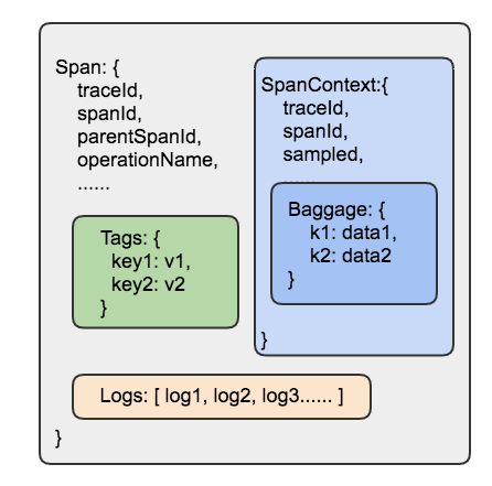 opentracing2